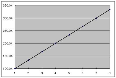 建設人数と速度増加の線形近似.png