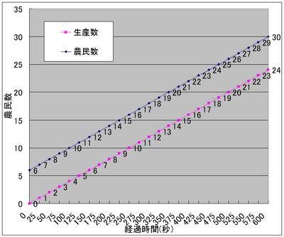 農民数と経過時間の関係グラフ.png
