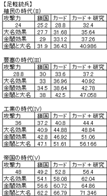 Ultimit足軽銃兵の攻撃力理論値表.png