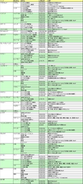 AoE3標準マップ原住民テクノロジー研究Ver110.jpg