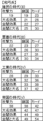 Ultimit和弓兵の攻撃力(表示値).png